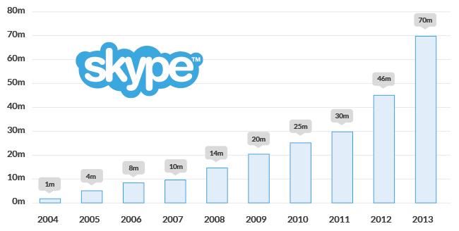 Evolución de los usuarios de Skype