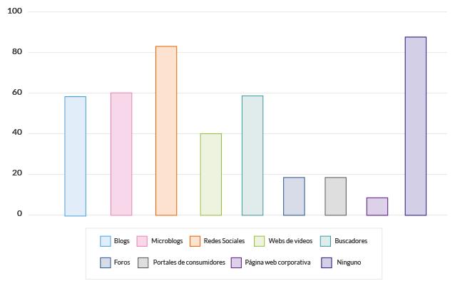 Fuente: Informe sobre usos de redes sociales en empresas 2014 (Adigital)