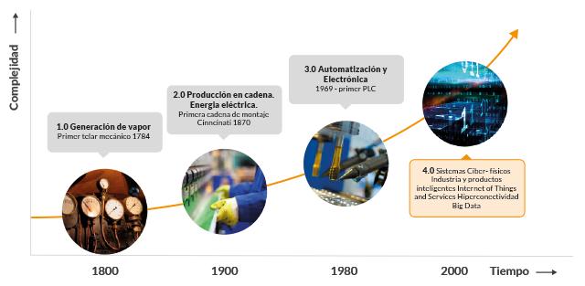 Revoluciones industriales desde la primera revolución industrial hasta la Empresa 4.0
