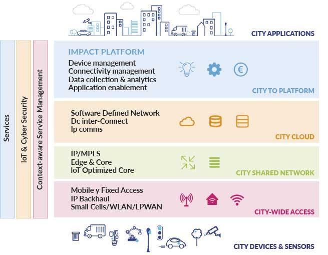 Principales aplicaciones que requiere una Smart City