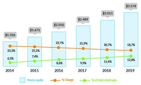 Tendencia de ventas a nivel mundial en comercio electrónico de Retail 2014-2019