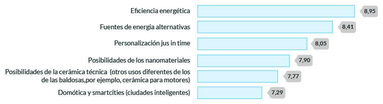 Fuente: Líneas de innovación para el sector cerámico. ASCER e ITC