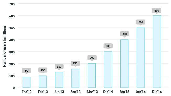 Crecimiento de Instagram de 2013 a 2016