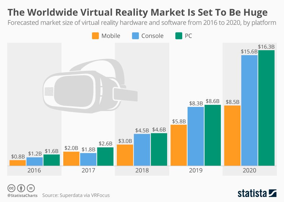 Mercado mundial de la Realidad Virtual y/o Aumentada