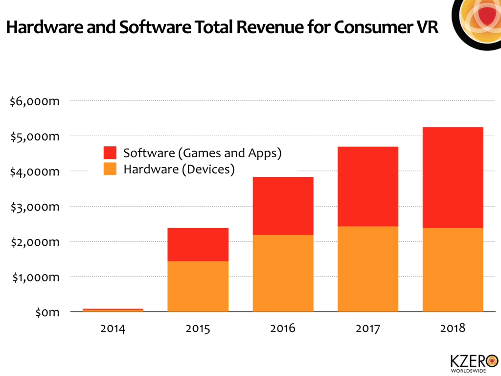 Evolución del mercado de dispositivos de Realiudad Virtual