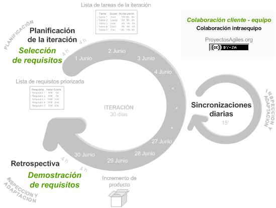 Estructura y fases de un proyecto SCRUM