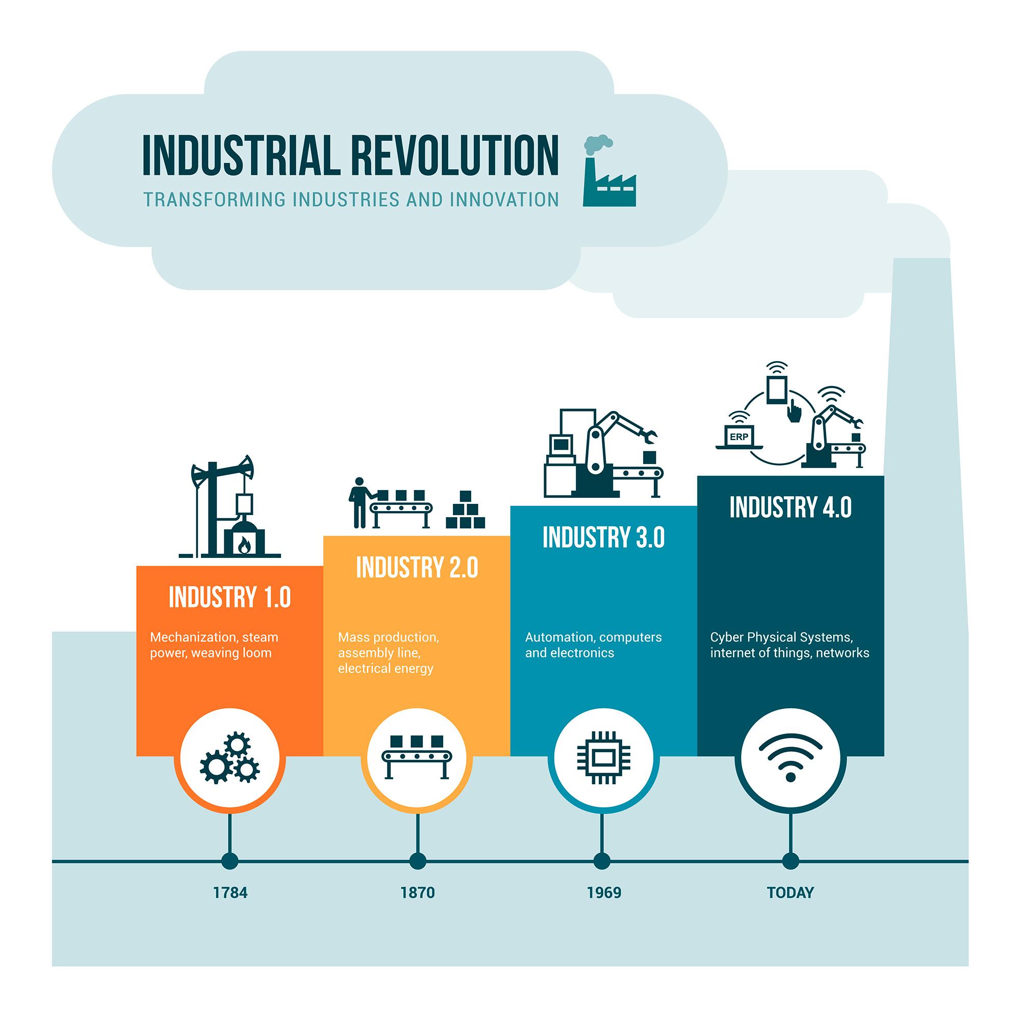 la aportación de la industria 4.0