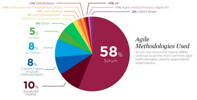 Porcentaje de uso de SCRUM frente a otros métodos de desarrollo ágil