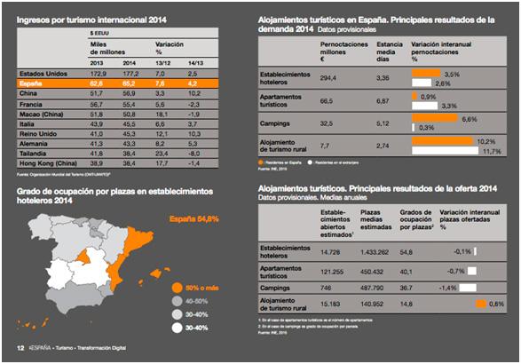 Sector turístico en España 2014