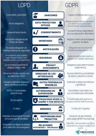 cambios y novedades en la protección de datos para 2018
