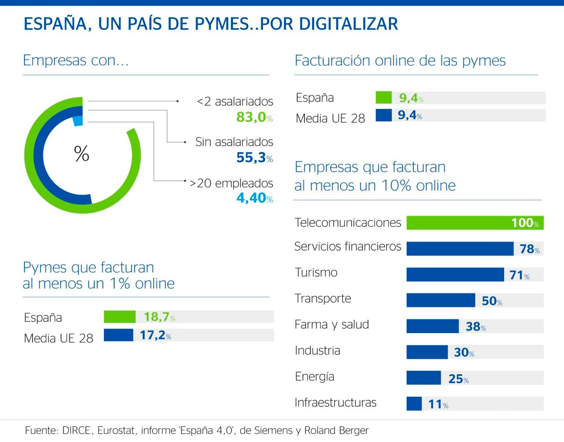 la digitalización de la pyme en España