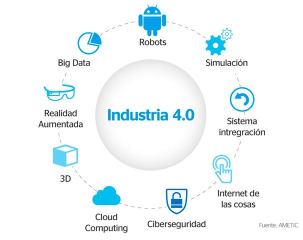 Industria 4.0 la fábrica del futuro