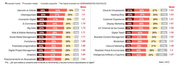 Inversión en herramientas digitales