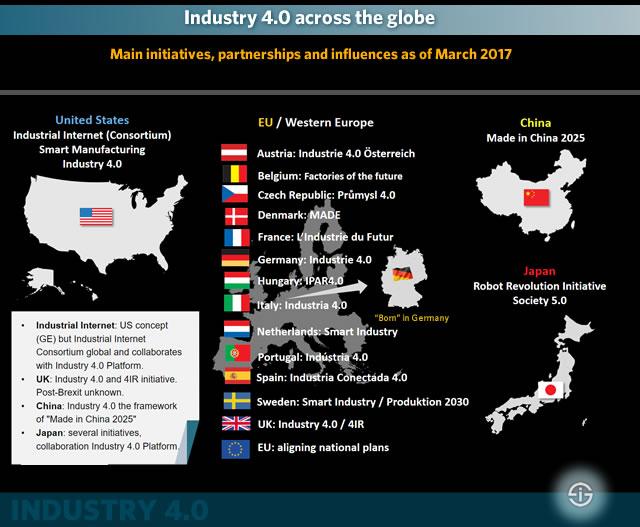 Industria 4.0 alrededor del mundo. Principales iniciativas, asociaciones, e influencias a día de Marzo de 2017