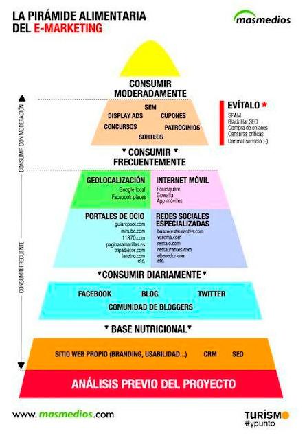 Pirámide alimentaria del e-marketing
