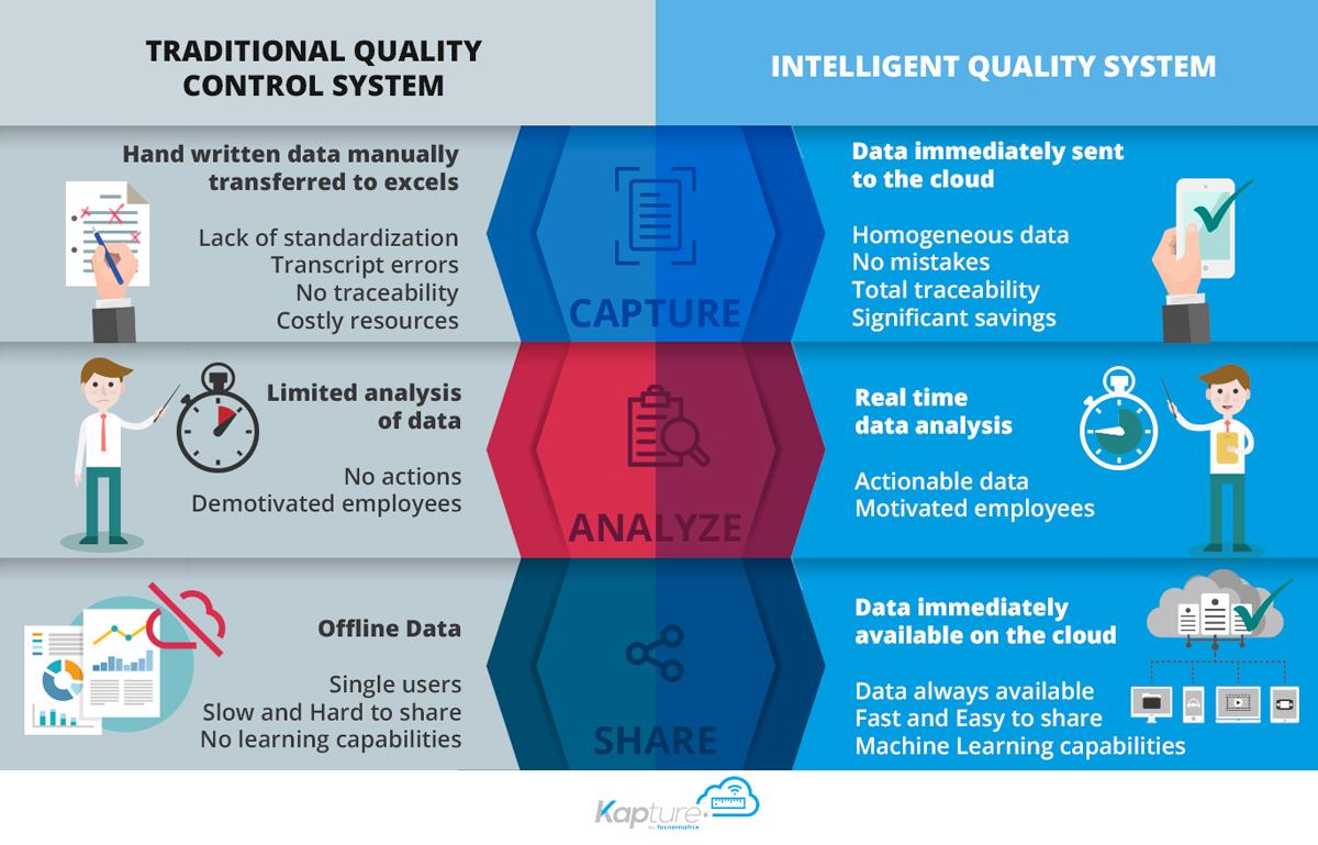 Sistemas de control de calidad tradicionales vs inteligentes