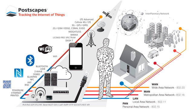 Tracking IoT