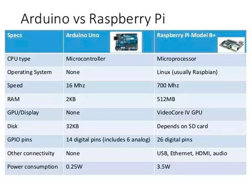 Diferencias entre Arduino y Raspberry Pi