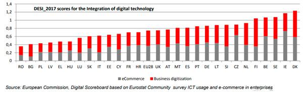 Puntuación en la escala de digitalización DESI