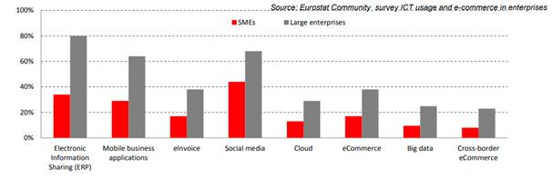 Encuesta Eurostat sobre el uso de las TIC en las empresas