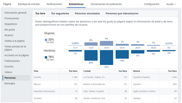 Dashboard de Facebook Insights