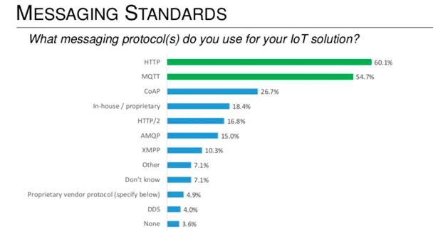 más usados en IoT por desarrolladores