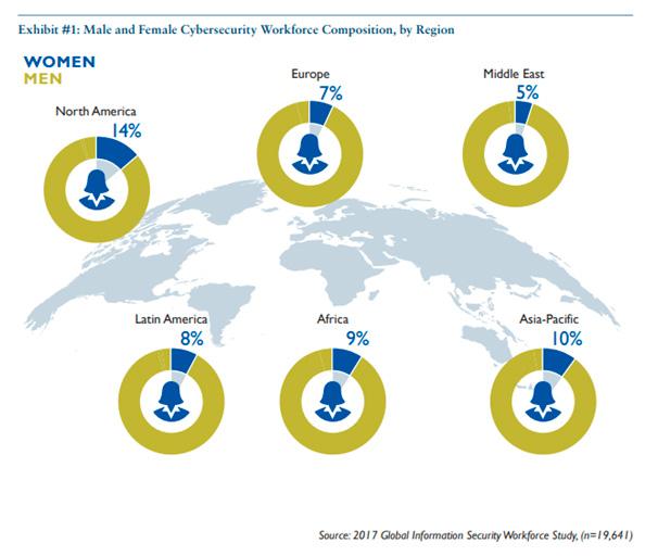 Distribución del empleo entre hombres y mujeres en el sector de la ciberseguridad