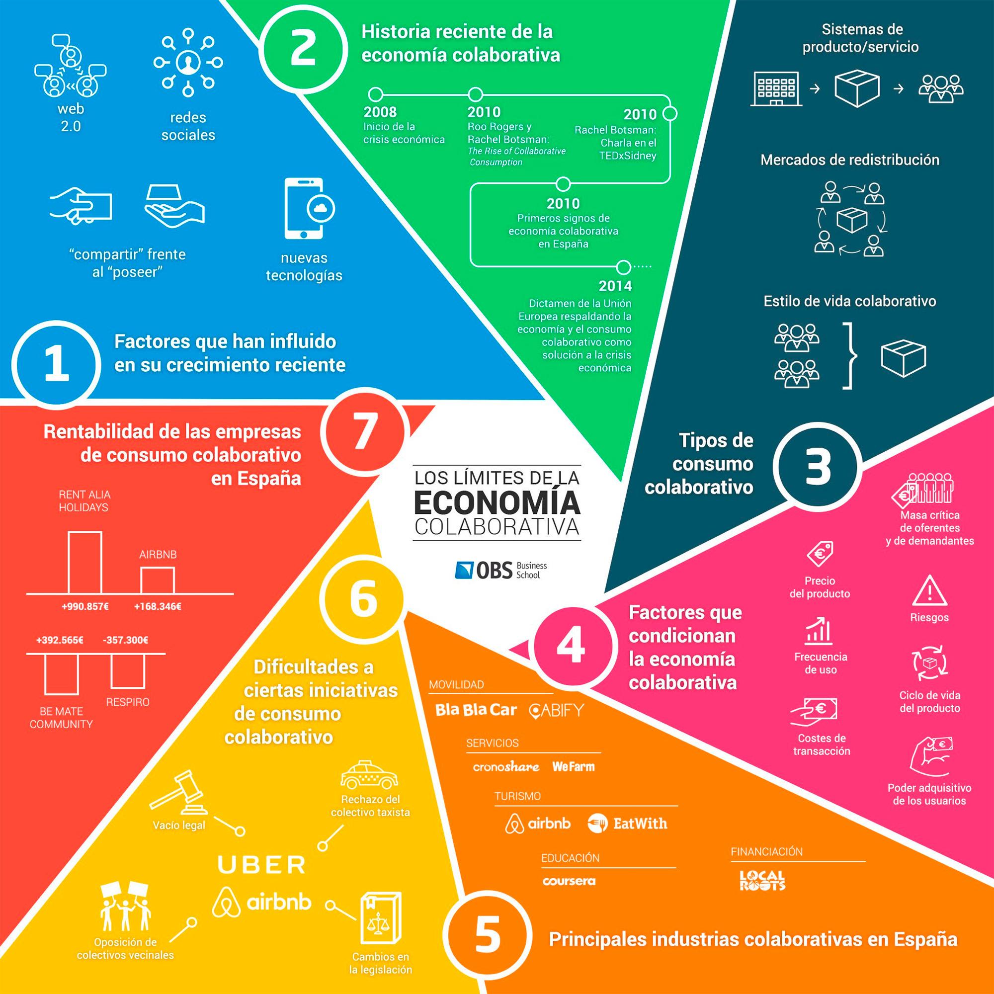 Límites de la economía colaborativa