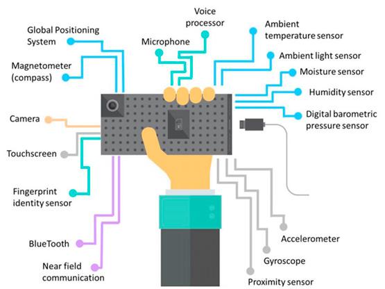 Sensores que incorpora un Smartphone