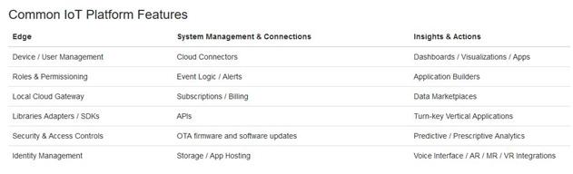 Características comunes en una plataforma IoT