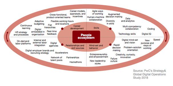 Ecosistemas de personas
