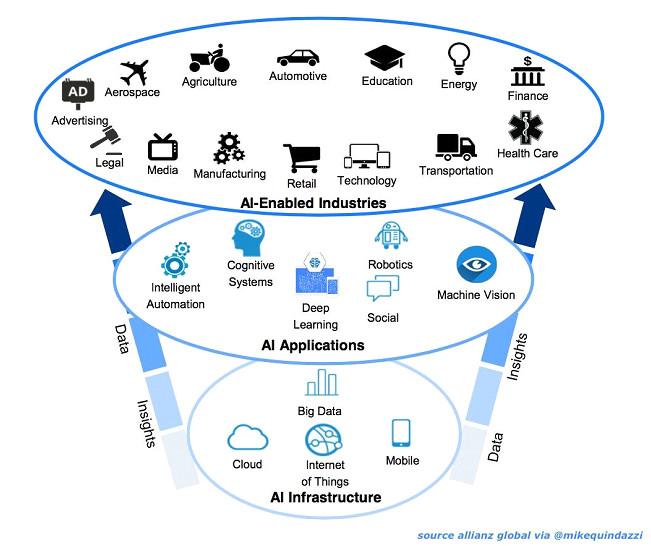 Infraestructuras, aplicaciones y sectores de aplicación de la IA