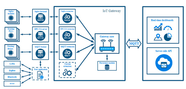 Esquema de trabajo de una plataforma IoT