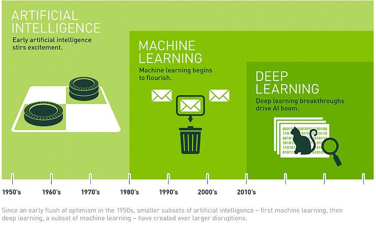 Diferencias entre Inteligencia Artificial, Machine Learning y Deep Learning