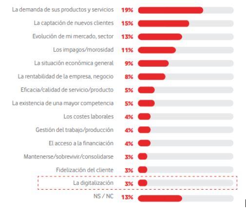 Principales preocupaciones de las empresas españolas