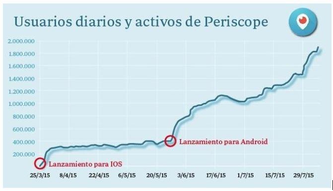Usuarios diarios activos en Periscope