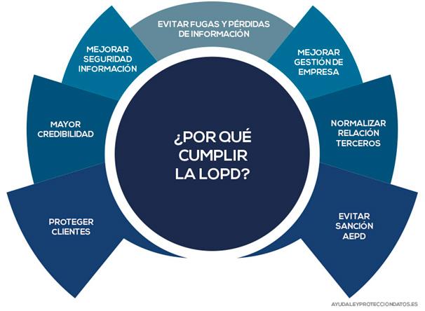Fuente: ayudaleyprotecciondatos.es