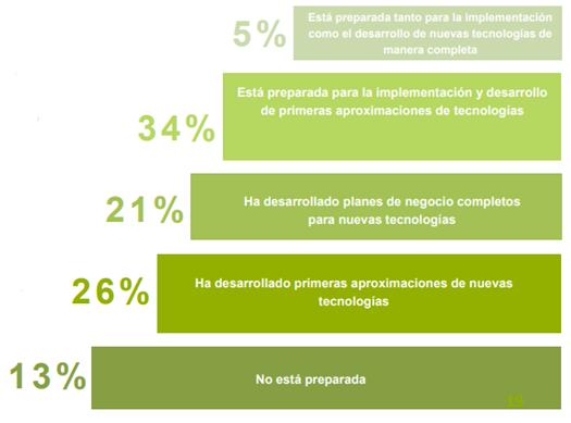 El estado de la Smart Industry 4.0 en España