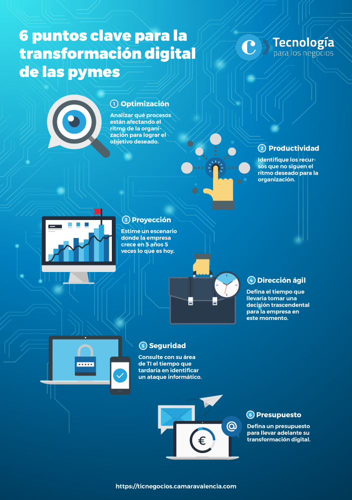 Cuál es el papel de los CEO en la transformación digital