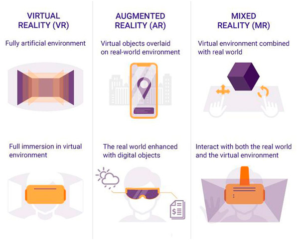 Diferencias entre tecnologías AR/VR/MR