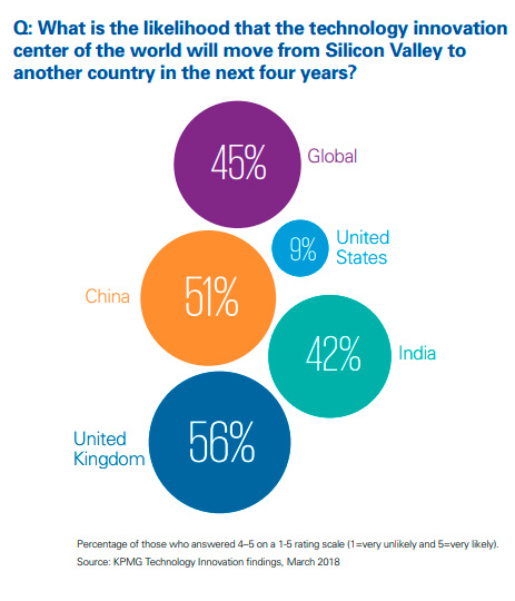 movilidad del foco de la innovación mundial