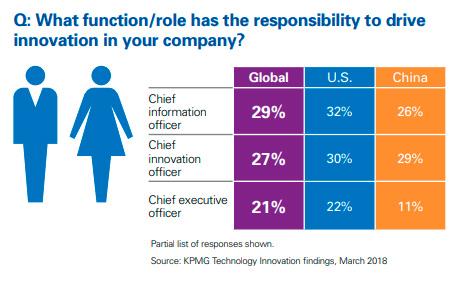 Roles que se encargan de la innovación en las empresas