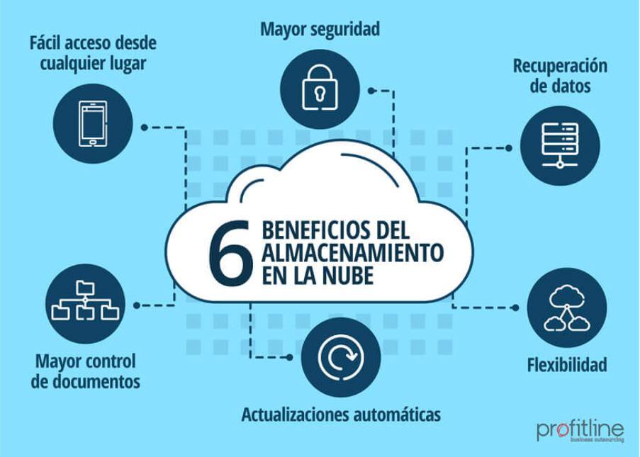 Beneficios del almacenamiento cloud
