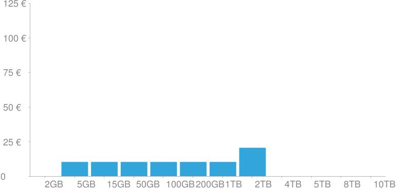 Costes de almacenamiento de Dropbox