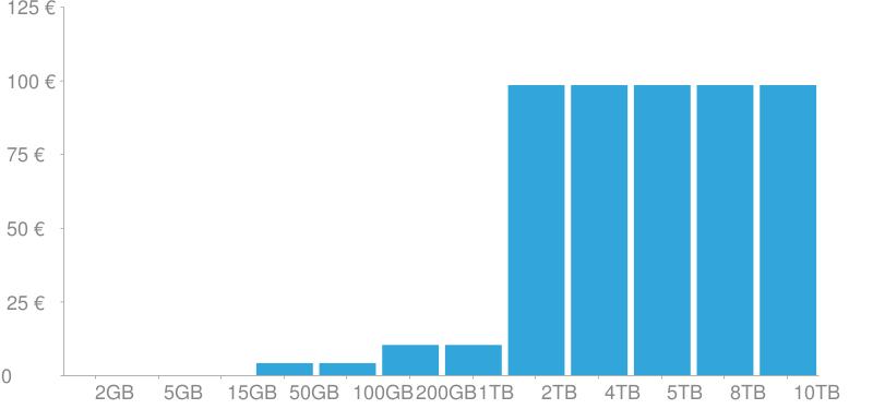 Costes de almacenamiento de Google Drive