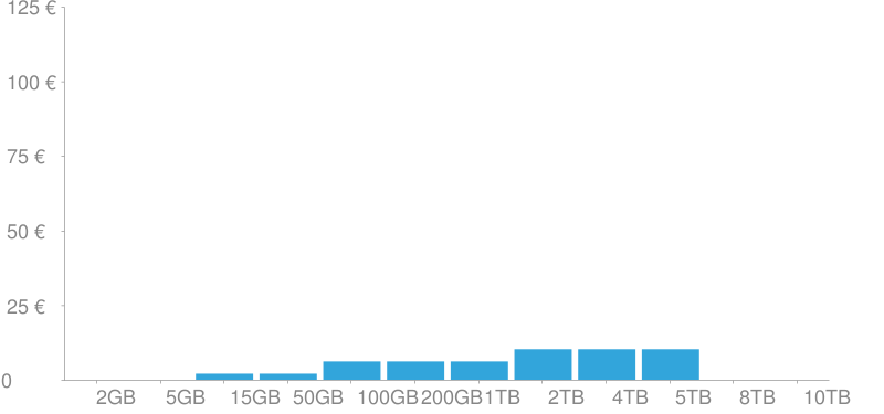 Costes de almacenamiento de Google OneDrive
