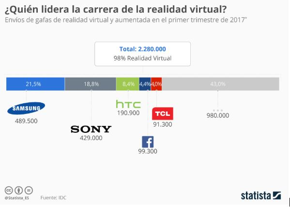 Quiñen lidera la Realidad Virtual en 2019