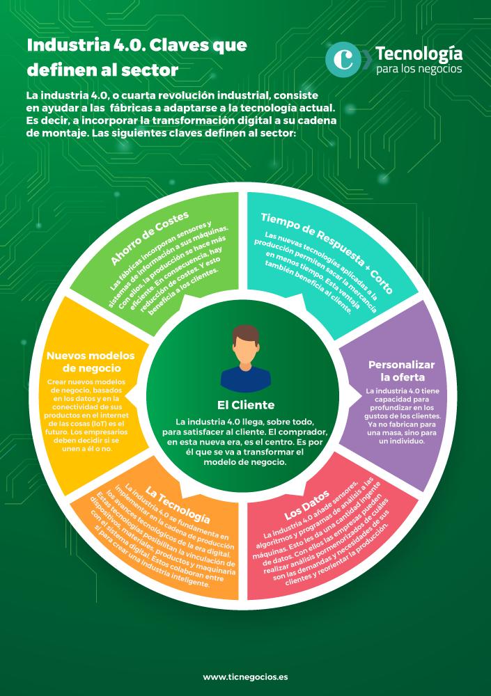Infografía - Industria 4.0 claves del sector