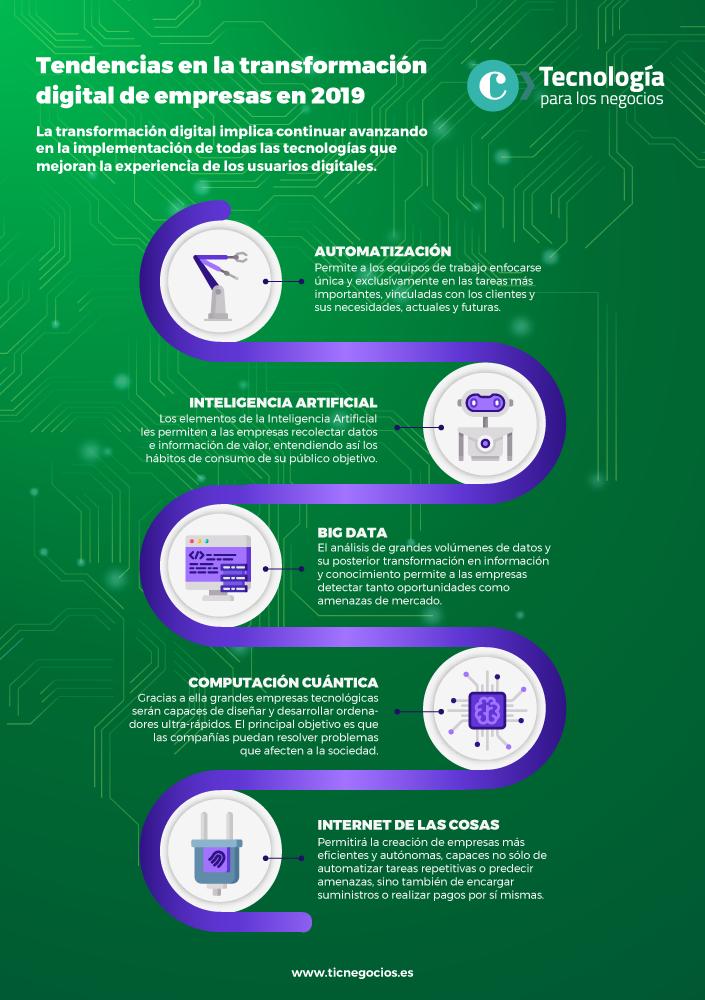 Tendencias en la transformación digital de las empresas para 2019 - 2020