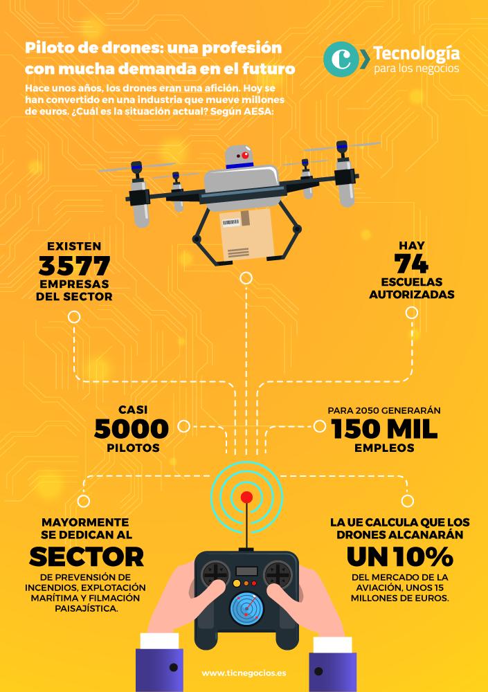 De profesión piloto de drones